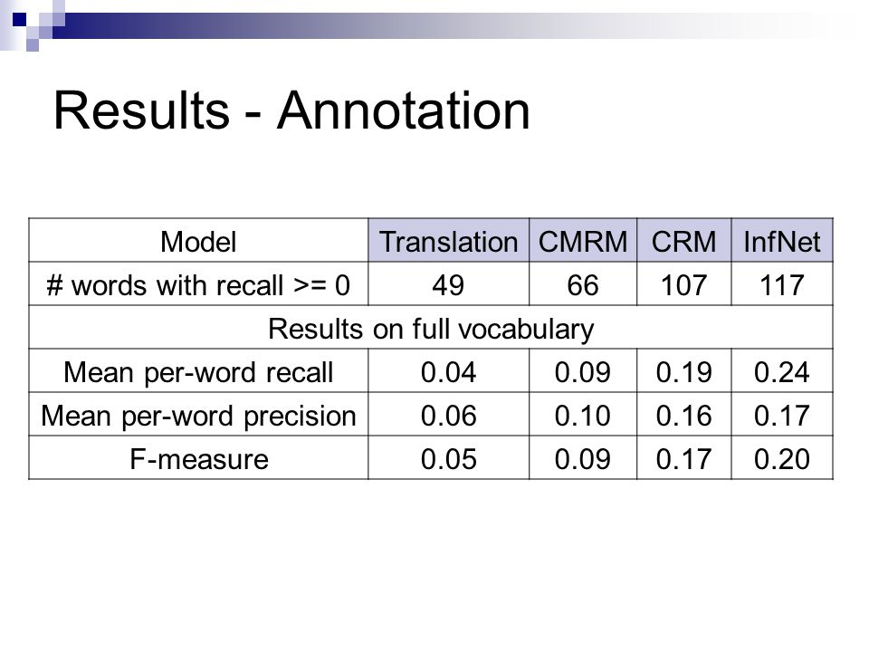 Results - Annotation ModelTranslationCMRMCRMInfNet # words with recall >= 04966107117 Results on full vocabulary Mean per-word recall0.040.090.190.24 Mean per-word precision0.060.100.160.17 F-measure0.050.090.170.20