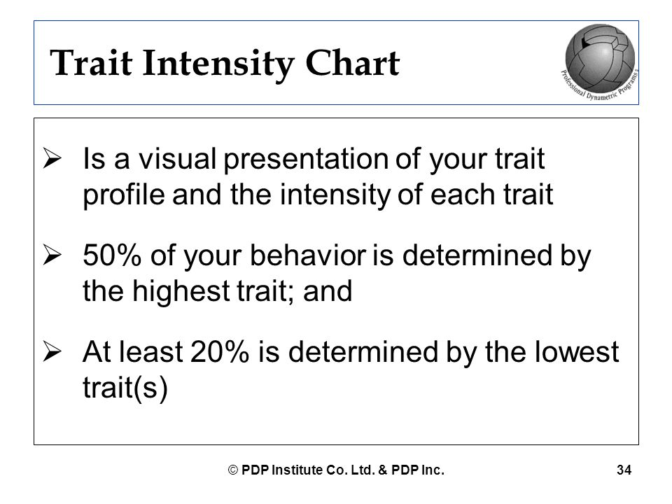 © PDP Institute Co. Ltd. & PDP Inc.34 Trait Intensity Chart  Is a visual presentation of your trait profile and the intensity of each trait  50% of
