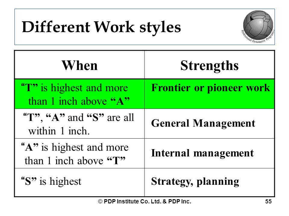 """© PDP Institute Co. Ltd. & PDP Inc.55 Different Work styles WhenStrengths """"T"""" is highest and more than 1 inch above """"A"""" Frontier or pioneer work """"T"""","""