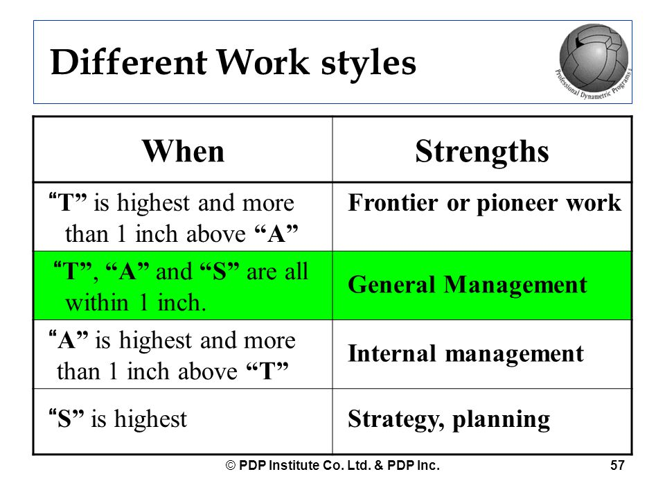 """© PDP Institute Co. Ltd. & PDP Inc.57 Different Work styles WhenStrengths """"T"""" is highest and more than 1 inch above """"A"""" Frontier or pioneer work """"T"""","""