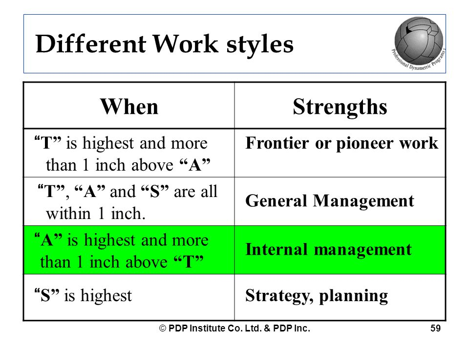 """© PDP Institute Co. Ltd. & PDP Inc.59 Different Work styles WhenStrengths """"T"""" is highest and more than 1 inch above """"A"""" Frontier or pioneer work """"T"""","""
