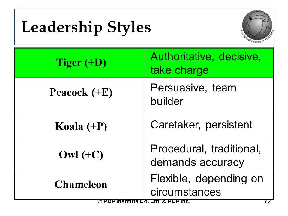 © PDP Institute Co. Ltd. & PDP Inc.72 Leadership Styles Tiger (+D) Authoritative, decisive, take charge Peacock (+E) Persuasive, team builder Koala (+