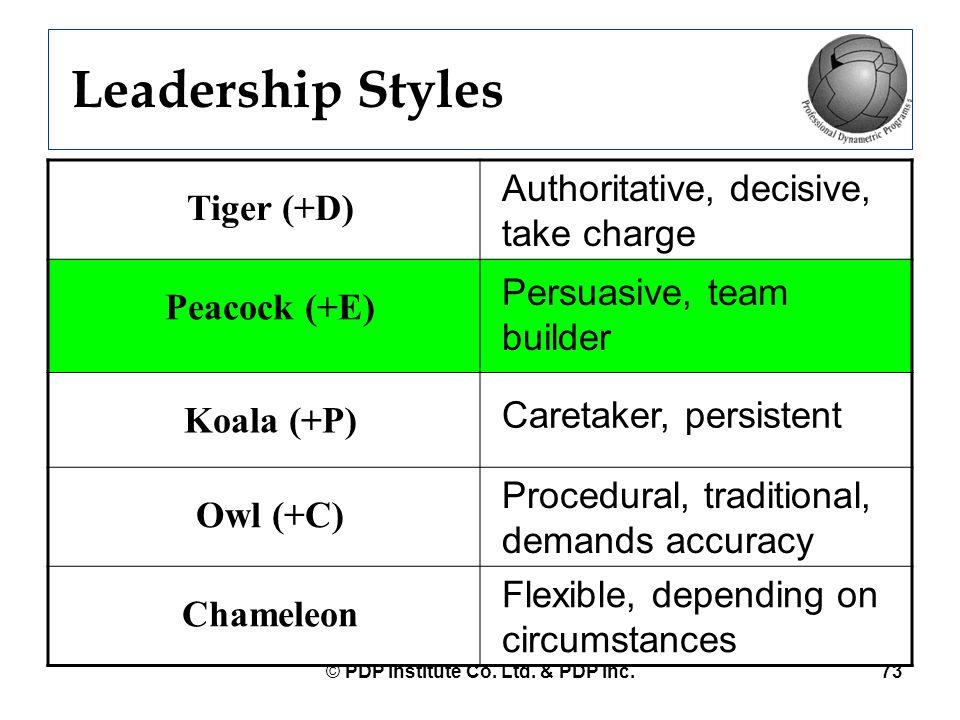 © PDP Institute Co. Ltd. & PDP Inc.73 Leadership Styles Tiger (+D) Authoritative, decisive, take charge Peacock (+E) Persuasive, team builder Koala (+