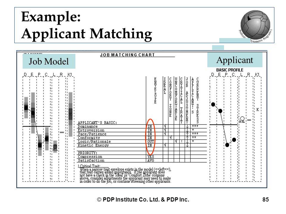 © PDP Institute Co. Ltd. & PDP Inc.85 Example: Applicant Matching Applicant Job Model