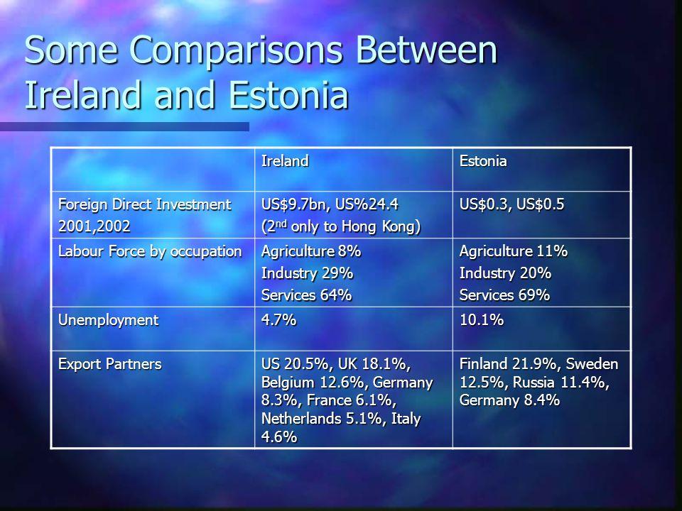 Some Comparisons Between Ireland and Estonia IrelandEstonia Population4,000,0001,340,000 Migration Rate 5/1000-3.16/1000 GDPUS$116.2bn US$17.35bn GDP