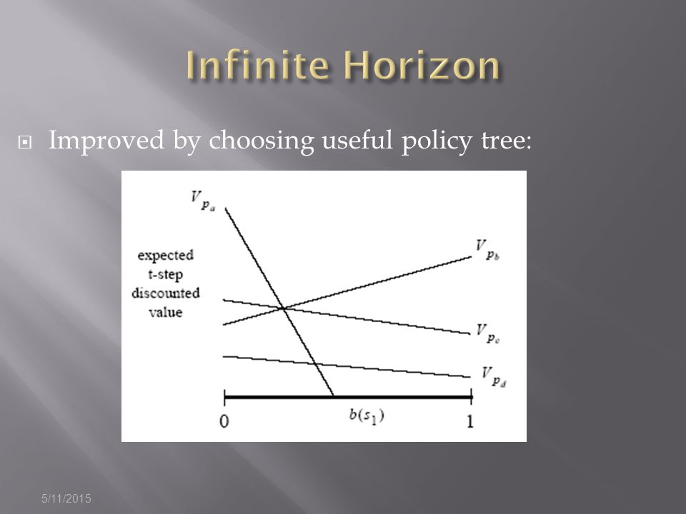 5/11/2015  Improved by choosing useful policy tree: