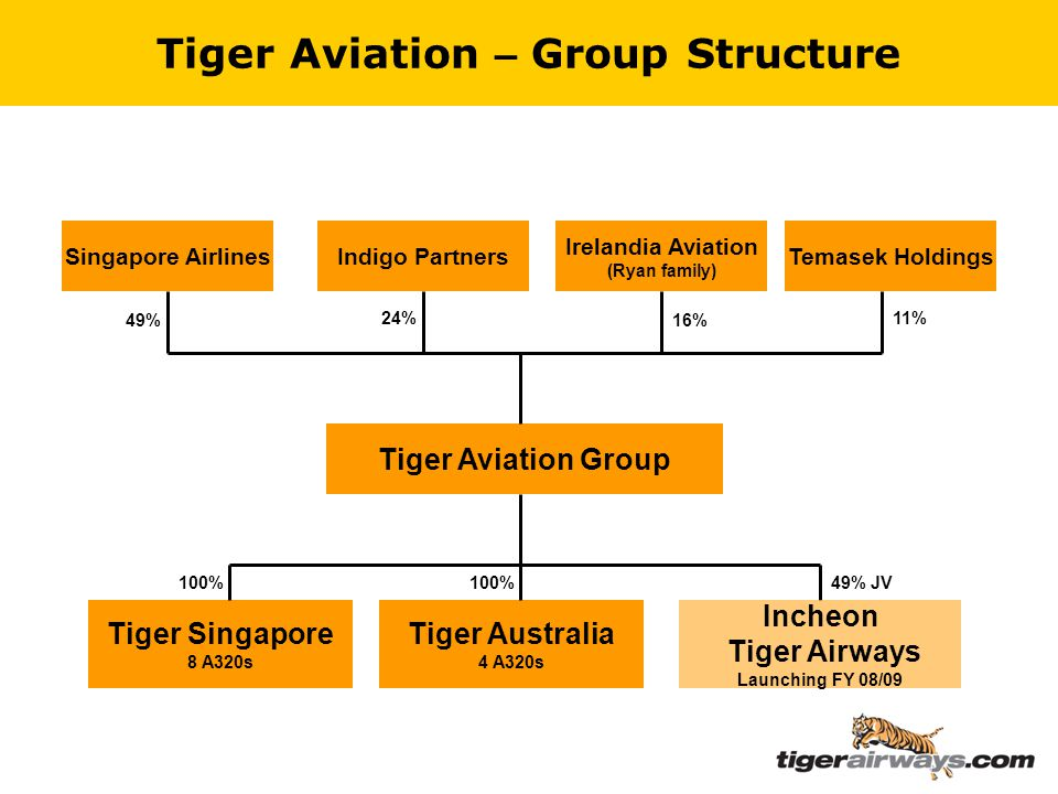 Tiger Aviation – Group Structure Tiger Aviation Group Tiger Australia 4 A320s Tiger Singapore 8 A320s 49% JV Singapore Airlines 100% Indigo Partners Irelandia Aviation (Ryan family) Temasek Holdings 49% 24% 16% 11% Incheon Tiger Airways Launching FY 08/09 100%