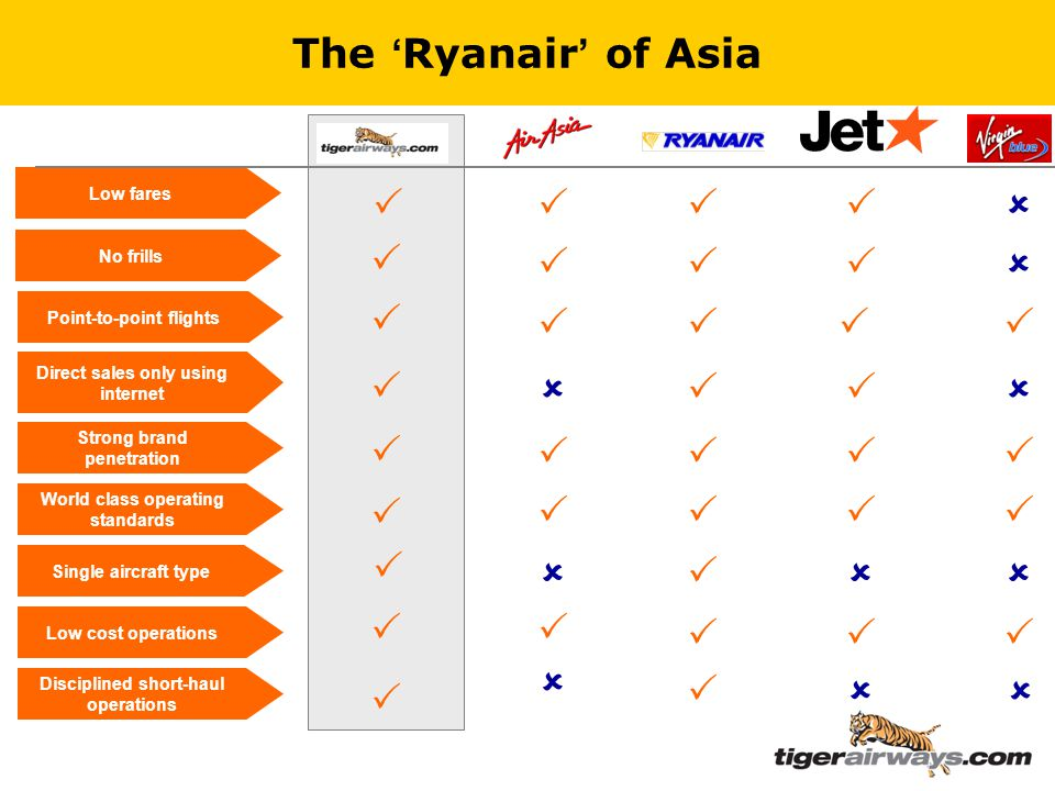 The ' Ryanair ' of Asia Low fares Point-to-point flights Direct sales only using internet Strong brand penetration World class operating standards Single aircraft type Low cost operations No frills                      Disciplined short-haul operations     