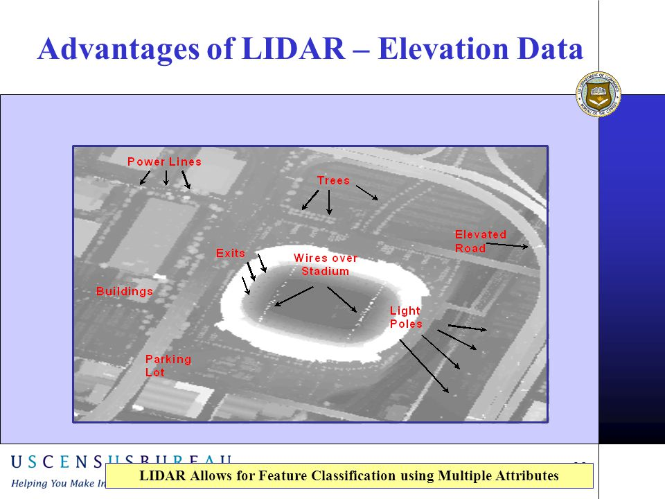 25 Advantages of LIDAR – Elevation Data LIDAR Allows for Feature Classification using Multiple Attributes