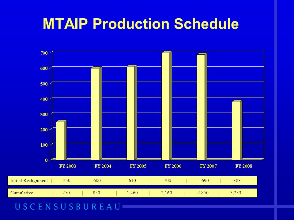 MTAIP Production Schedule Initial Realignment | 250 | 600 | 610 | 700 | 690 | 383 Cumulative | 250 | 850 | 1,460 | 2,160 | 2,850 | 3,233