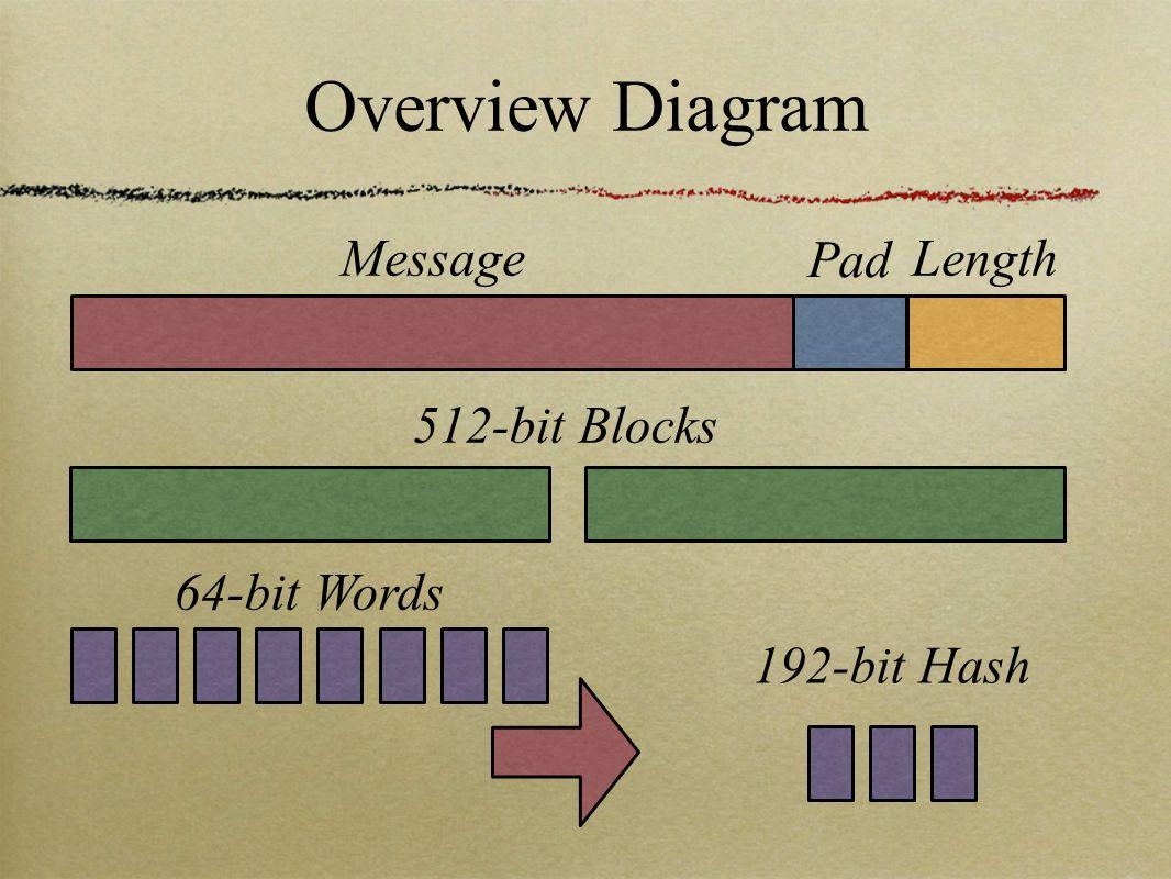 Overview Diagram Message Pad Length 512-bit Blocks 64-bit Words 192-bit Hash