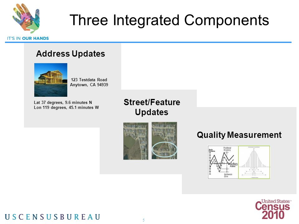 5 Three Integrated Components Address Updates 123 Testdata Road Anytown, CA 94939 Lat 37 degrees, 9.6 minutes N Lon 119 degrees, 45.1 minutes W Quality Measurement Street/Feature Updates