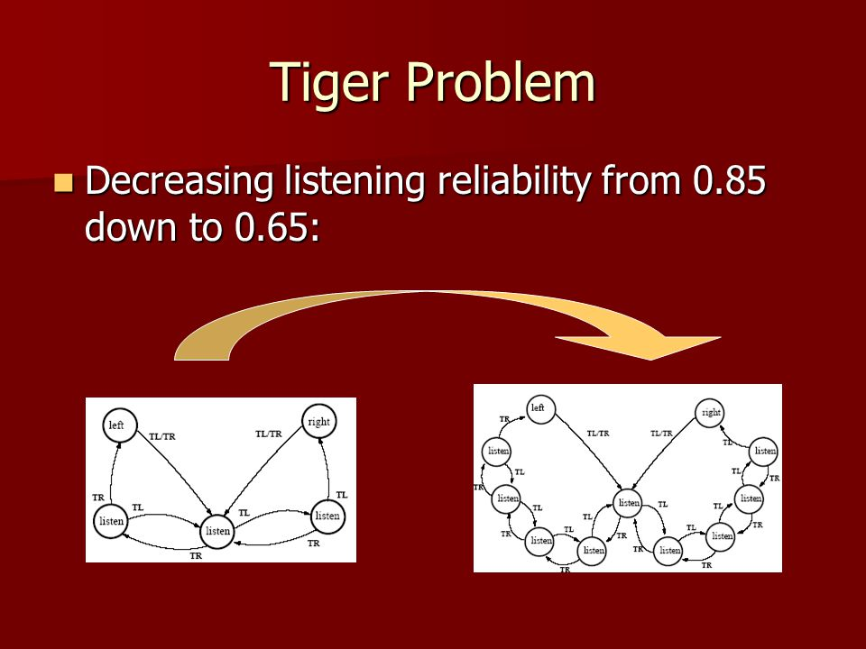 Decreasing listening reliability from 0.85 down to 0.65: Decreasing listening reliability from 0.85 down to 0.65: