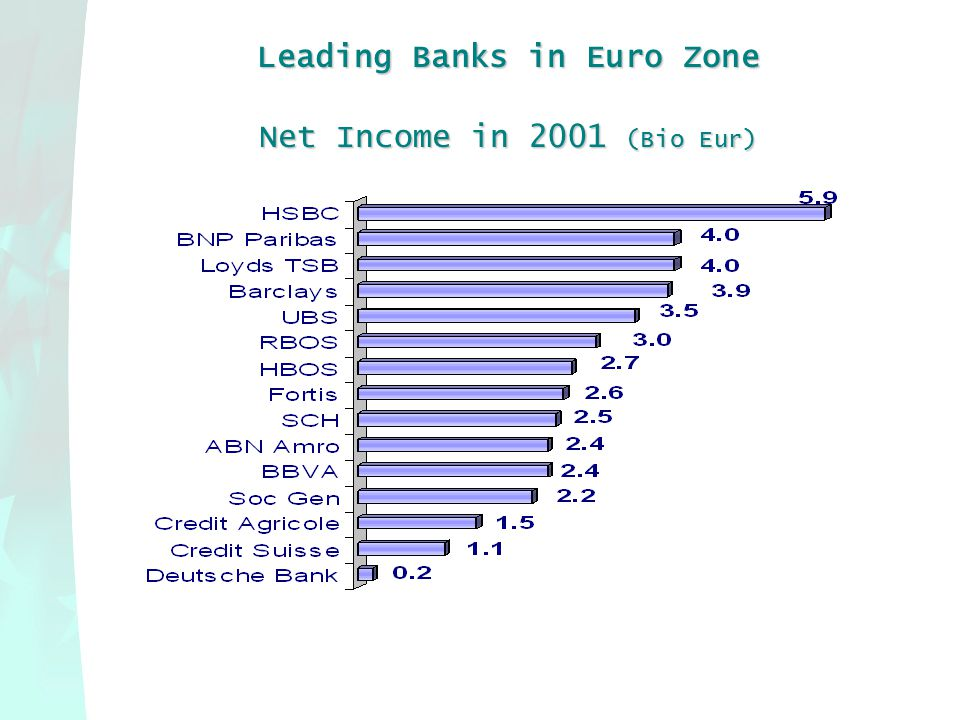 Net Income in 2001 (Bio Eur)