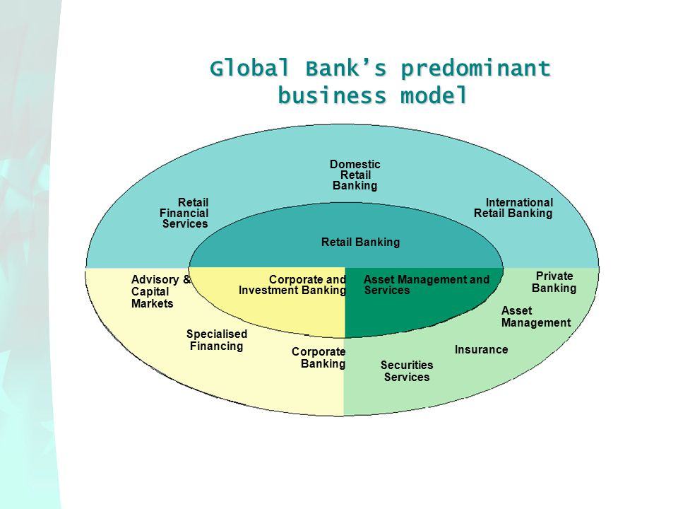 Global Bank's predominant business model Global Bank's predominant business model Retail Banking Domestic Retail Banking Retail Financial Services International Retail Banking Corporate and Investment Banking Asset Management and Services Advisory & Capital Markets Specialised Financing Corporate Banking Securities Services Insurance Private Banking Asset Management