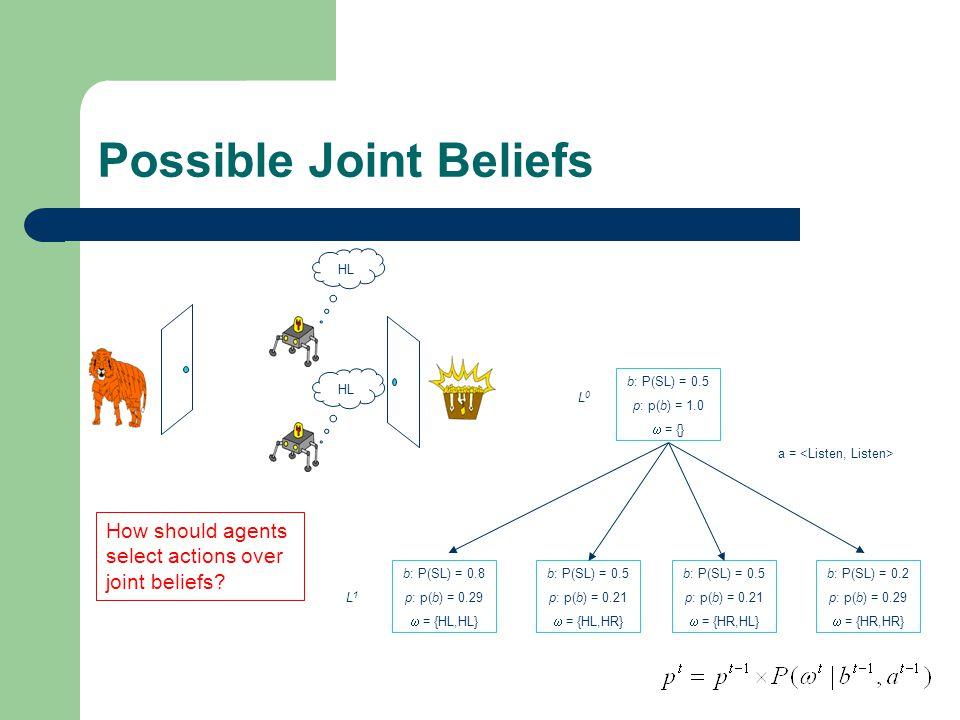Possible Joint Beliefs b: P(SL) = 0.5 p: p(b) = 1.0  = {} L0L0 a = HL b: P(SL) = 0.8 p: p(b) = 0.29  = {HL,HL} b: P(SL) = 0.5 p: p(b) = 0.21  = {HL,HR} b: P(SL) = 0.5 p: p(b) = 0.21  = {HR,HL} b: P(SL) = 0.2 p: p(b) = 0.29  = {HR,HR} L1L1 How should agents select actions over joint beliefs