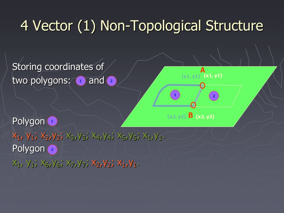 4 Vector (1) Non-Topological Structure Storing coordinates of two polygons: and Polygon x 1, y 1 ; x 2,y 2 ; x 3,y 3 ; x 4,y 4 ; x 5,y 5 ; x 1,y 1.