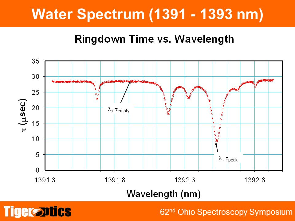 TRB 2001 62 nd Ohio Spectroscopy Symposium Water Spectrum (1391 - 1393 nm)  empty  peak