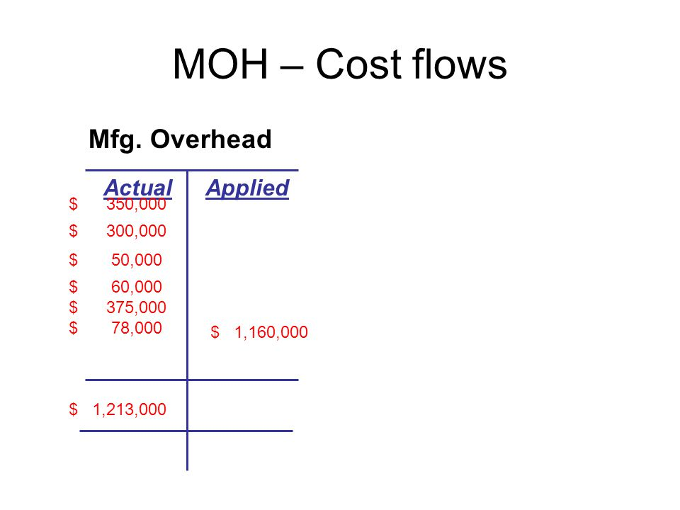 MOH – Cost flows Mfg.