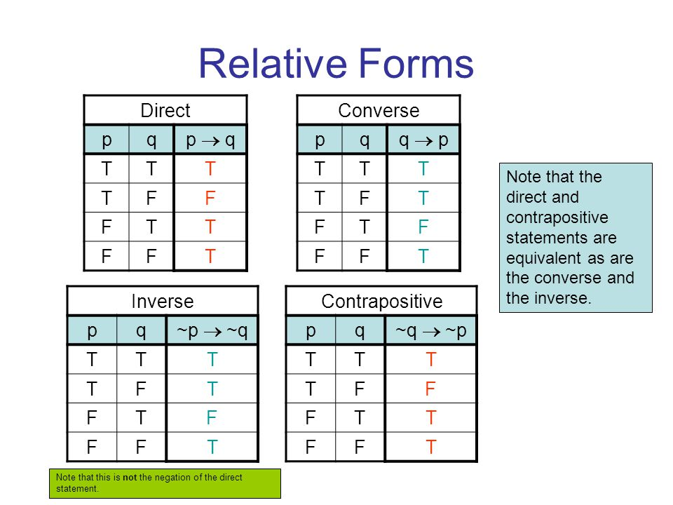 Relative Forms Direct pq p  q TTT TFF FTT FFT Converse pq q  p TTT TFT FTF FFT Inverse pq ~p  ~q TTT TFT FTF FFT Contrapositive pq ~q  ~p TTT TFF FTT FFT Note that the direct and contrapositive statements are equivalent as are the converse and the inverse.