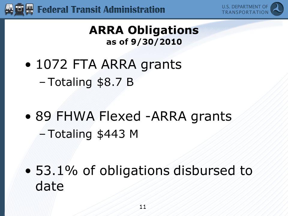 11 ARRA Obligations as of 9/30/2010 1072 FTA ARRA grants –Totaling $8.7 B 89 FHWA Flexed -ARRA grants –Totaling $443 M 53.1% of obligations disbursed to date