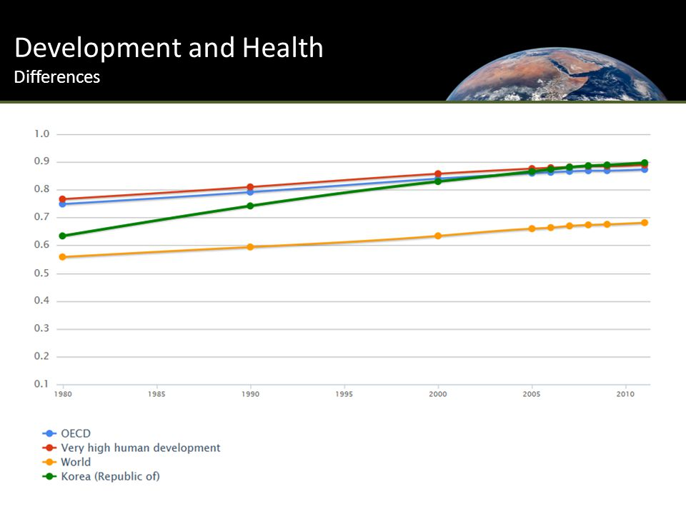 Development and Health Differences