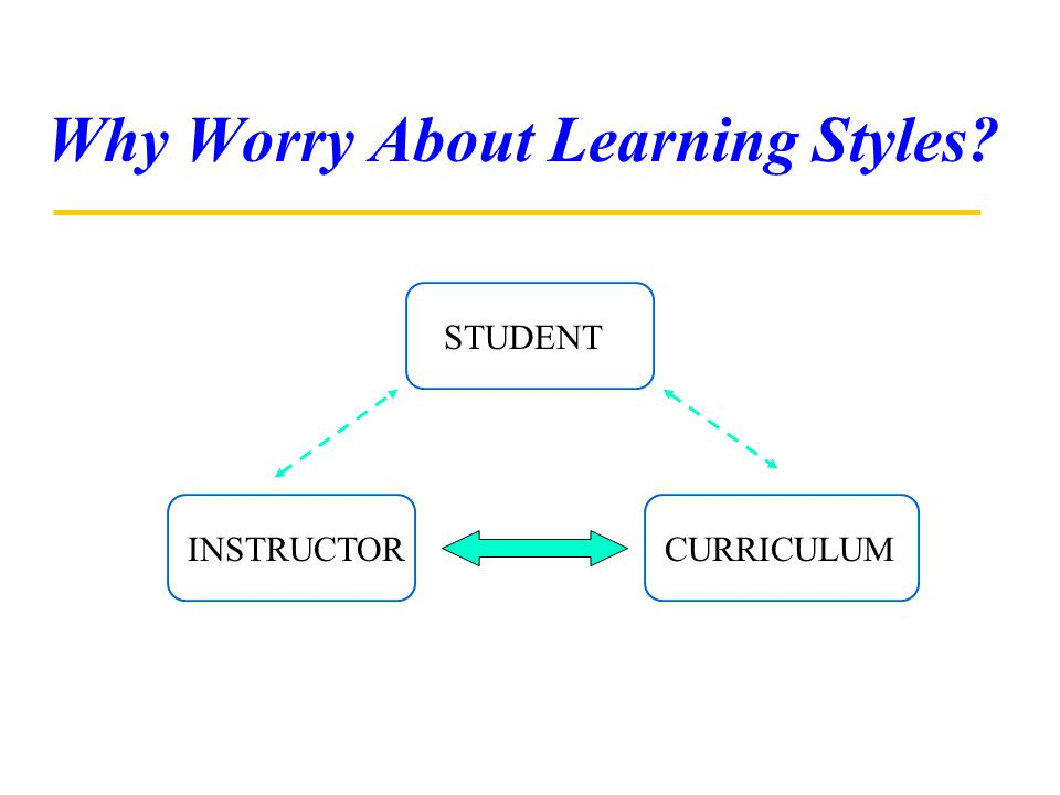 Why Worry About Learning Styles? STUDENT INSTRUCTORCURRICULUM