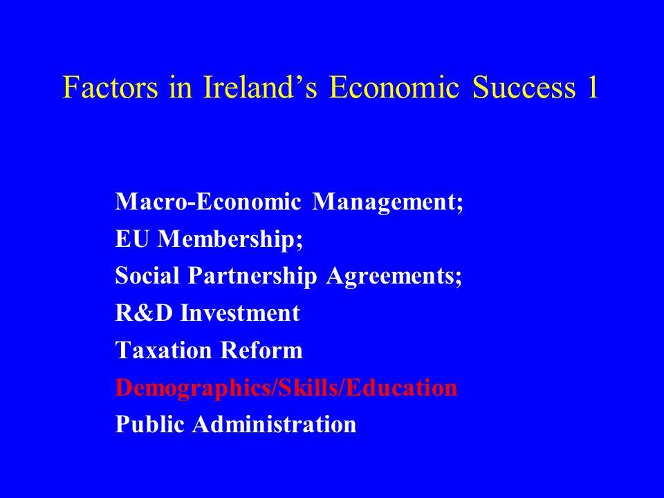 Factors in Ireland's Economic Success 1 Macro-Economic Management; EU Membership; Social Partnership Agreements; R&D Investment Taxation Reform Demographics/Skills/Education Public Administration