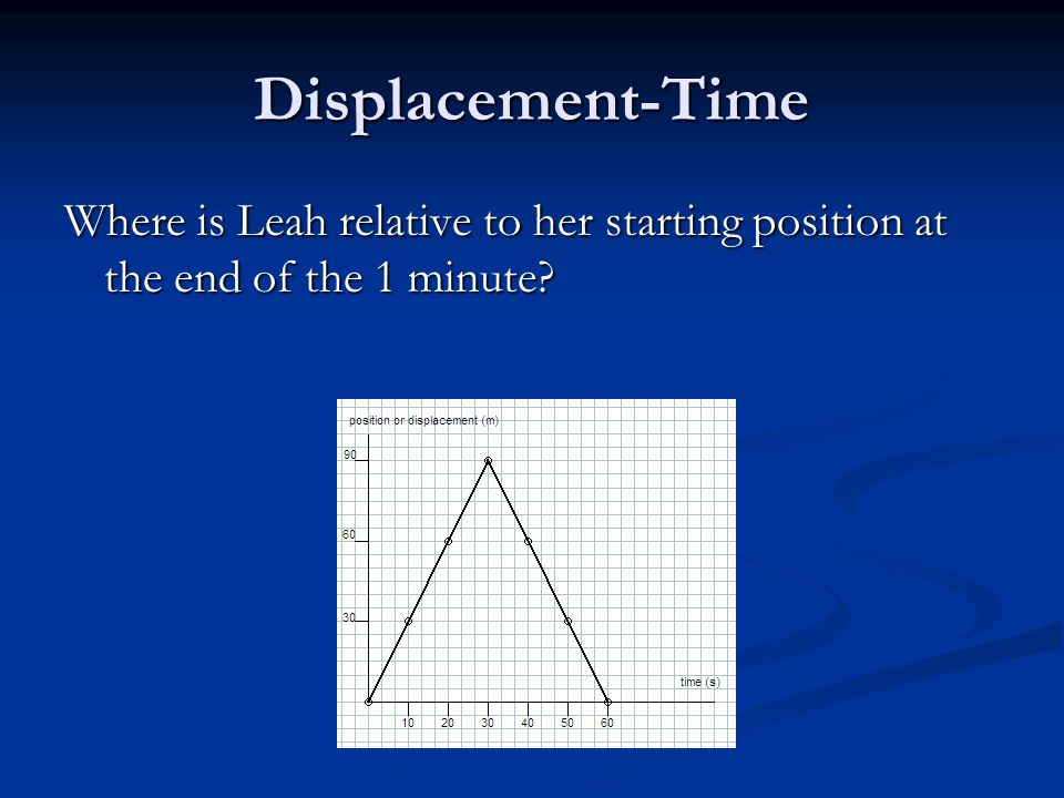 Displacement-Time Where is Leah relative to her starting position at the end of the 1 minute?