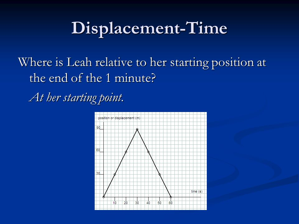 Displacement-Time At her starting point.