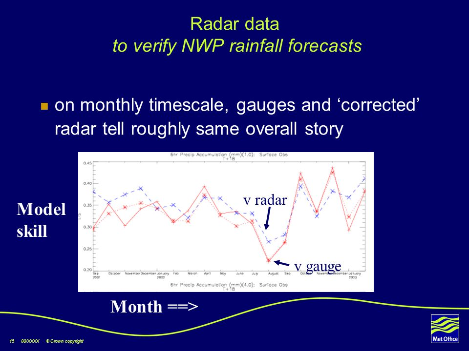 15 00/XXXX © Crown copyright Radar data to verify NWP rainfall forecasts on monthly timescale, gauges and 'corrected' radar tell roughly same overall story Model skill Month ==> v gauge v radar