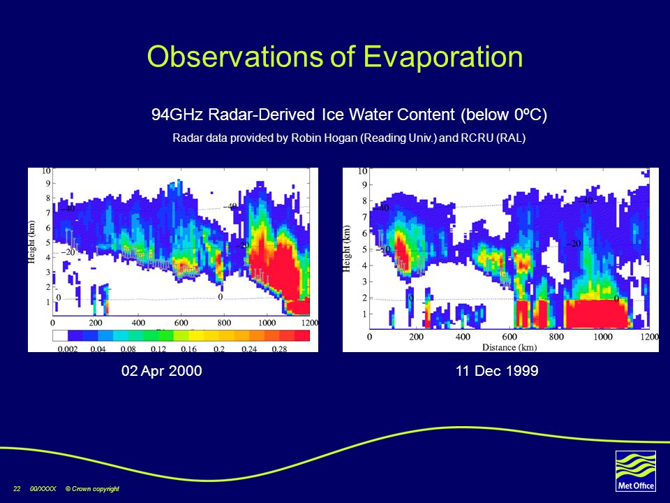 22 00/XXXX © Crown copyright Observations of Evaporation 02 Apr 200011 Dec 1999 94GHz Radar-Derived Ice Water Content (below 0ºC) Radar data provided