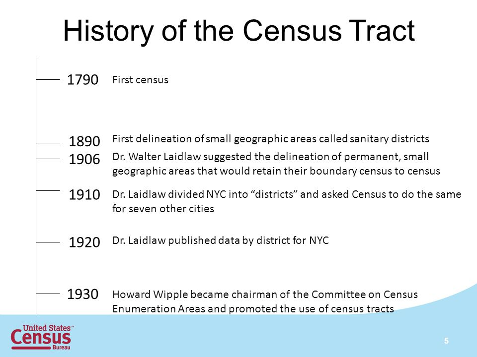 History of the Census Tract 1790 First census 1890 First delineation of small geographic areas called sanitary districts 1906 1910 Dr.