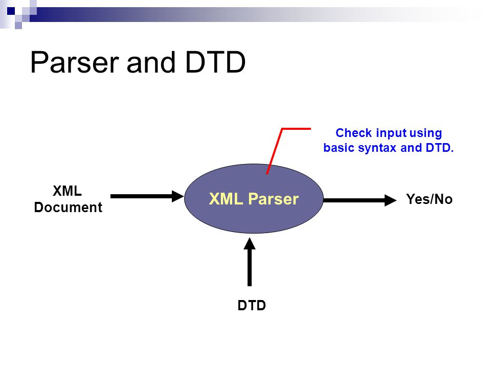 Parser and DTD XML Parser XML Document Yes/No DTD Check input using basic syntax and DTD.