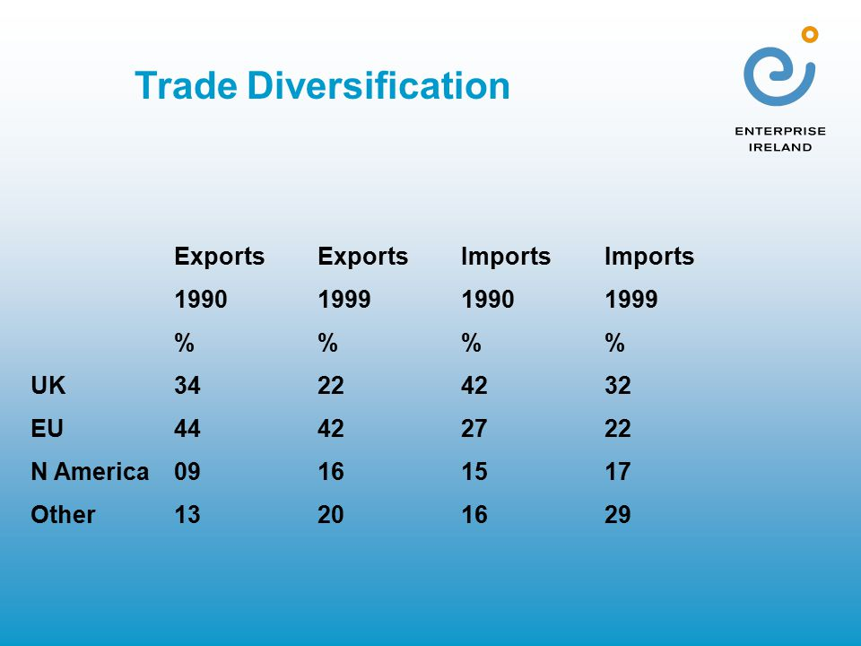 ExportsExportsImportsImports 1990199919901999 %% UK34224232 EU44422722 N America09161517 Other13201629 Trade Diversification