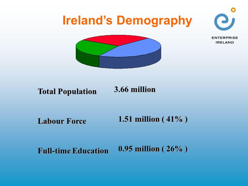 Ireland's Demography Total Population Labour Force Full-time Education 3.66 million 1.51 million ( 41% ) 1.51 million ( 41% ) 0.95 million ( 26% ) 0.9