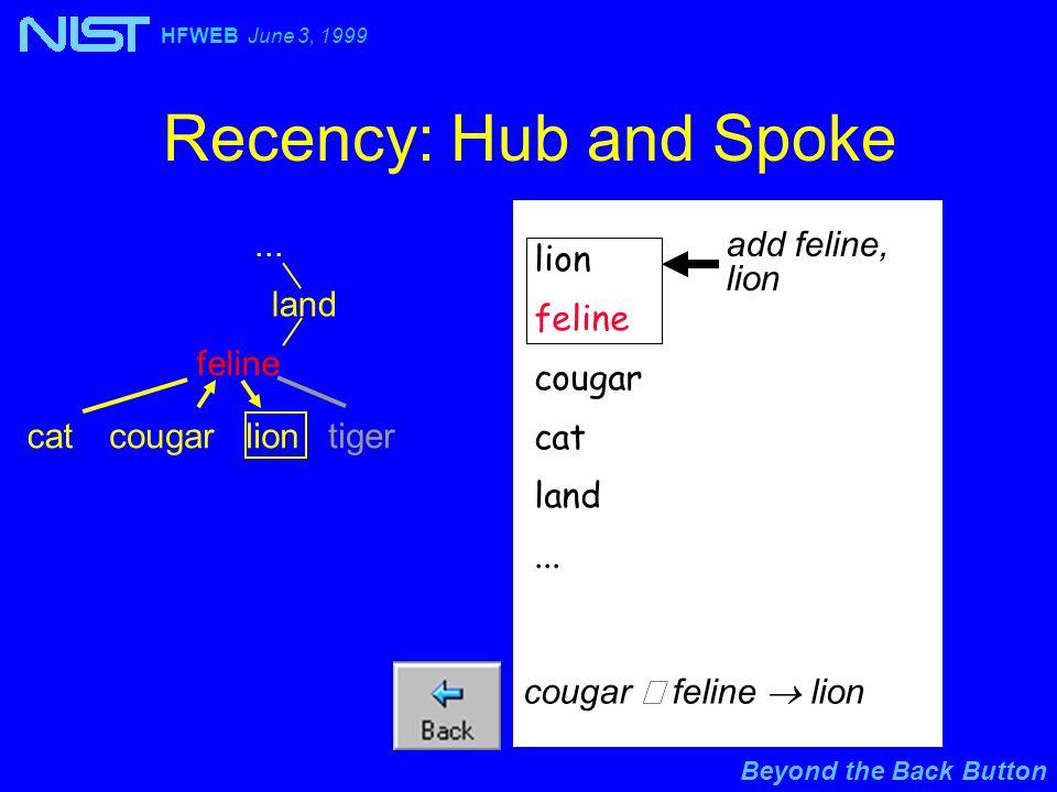 Beyond the Back Button HFWEB June 3, 1999 Recency: Hub and Spoke... lion feline cougar cat land... cougar  feline  lion add feline, lion land feline