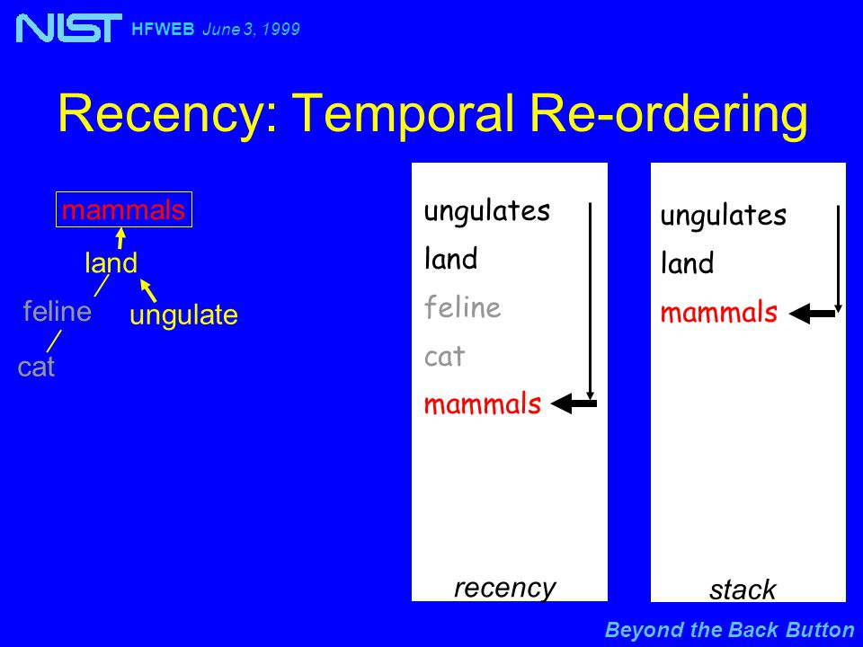 Beyond the Back Button HFWEB June 3, 1999 Recency: Temporal Re-ordering ungulates land feline cat mammals land feline cat ungulate recency stack ungulates land mammals