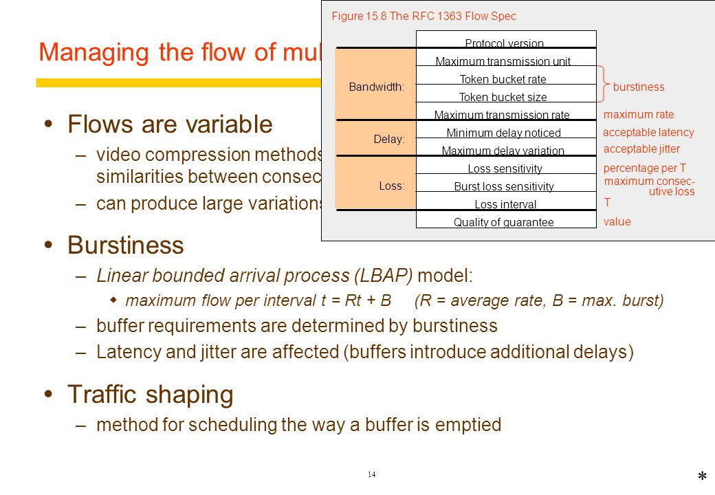 13 QoS Parameters Bandwidth –rate of flow of multimedia data Latency –time required for the end-to-end transmission of a single data element Jitter  variation in latency :– dL/dt Loss rate –the proportion of data elements that can be dropped or delivered late * Protocol version Maximum transmission unit Token bucket rate Token bucket size Maximum transmission rate Minimum delay noticed Maximum delay variation Loss sensitivity Burst loss sensitivity Loss interval Quality of guarantee Bandwidth: Delay: Loss: Figure 15.8 The RFC 1363 Flow Spec acceptable jitter acceptable latency maximum rate burstiness percentage per T maximum consec- utive loss T value