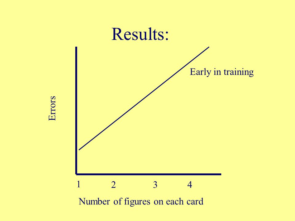 Results: 1 234 Number of figures on each card Errors Early in training