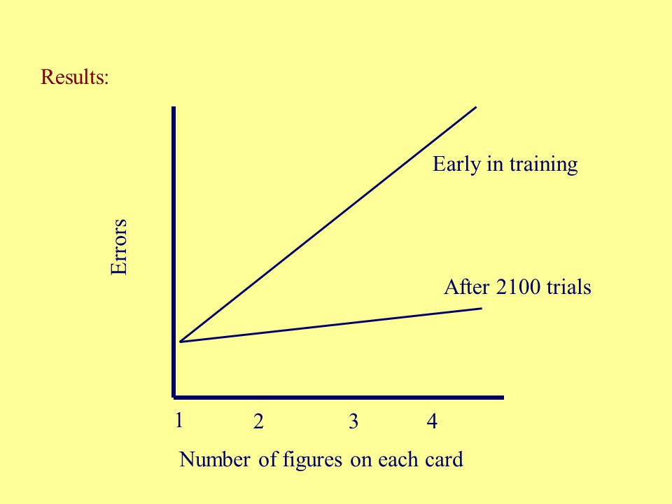 Results: 1 234 Number of figures on each card Errors After 2100 trials Early in training