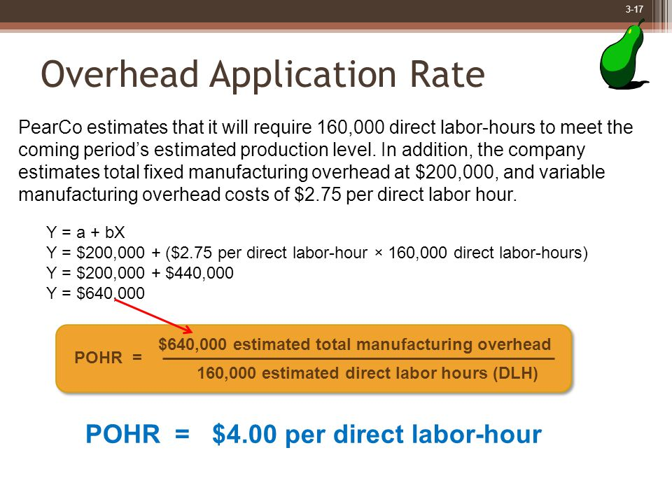 3-17 Overhead Application Rate POHR = $4.00 per direct labor-hour $640,000 estimated total manufacturing overhead 160,000 estimated direct labor hours (DLH) POHR = PearCo estimates that it will require 160,000 direct labor-hours to meet the coming period's estimated production level.