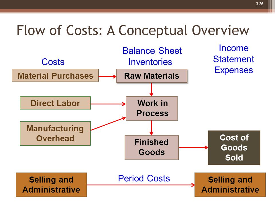 3-26 Flow of Costs: A Conceptual Overview Finished Goods Cost of Goods Sold Selling and Administrative Period Costs Selling and Administrative Manufacturing Overhead Work in Process Direct Labor Balance Sheet Costs Inventories Income Statement Expenses Material Purchases Raw Materials