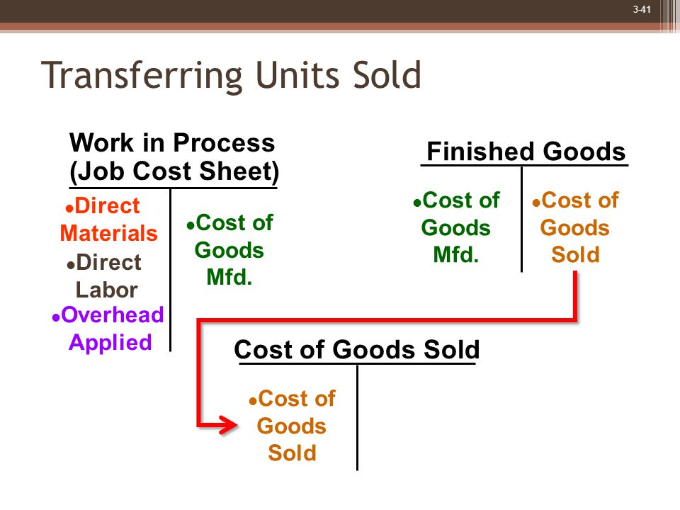 3-41 Finished Goods Cost of Goods Sold Work in Process (Job Cost Sheet) Direct Materials Direct Labor Overhead Applied Cost of Goods Mfd.