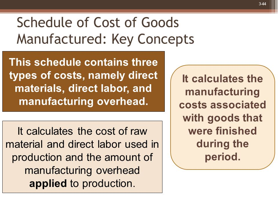 3-44 Schedule of Cost of Goods Manufactured: Key Concepts This schedule contains three types of costs, namely direct materials, direct labor, and manufacturing overhead.