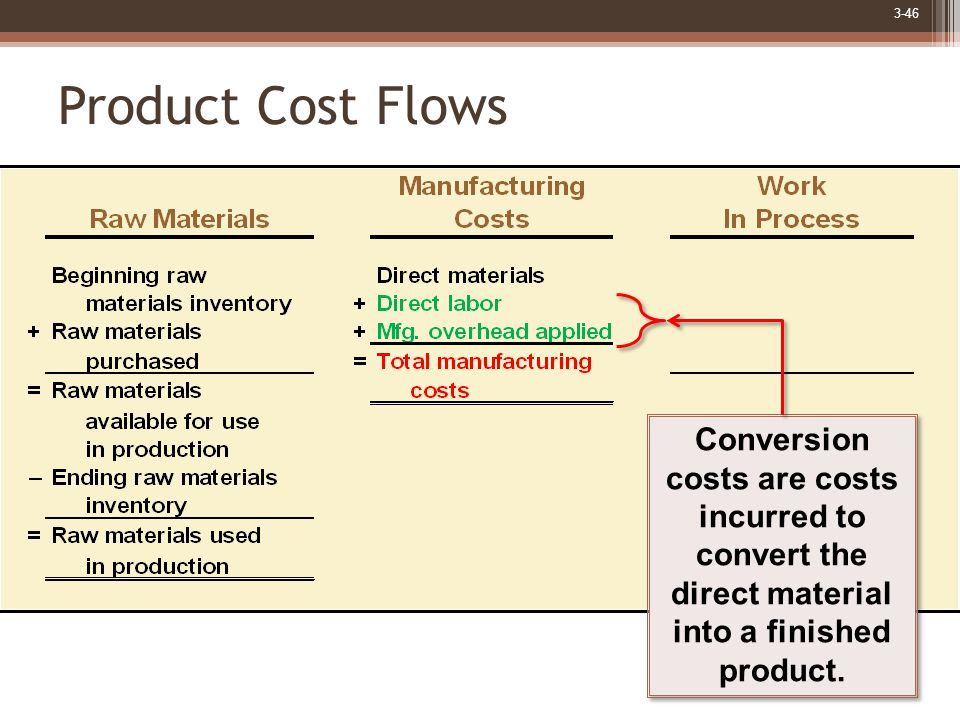 3-46 Conversion costs are costs incurred to convert the direct material into a finished product.