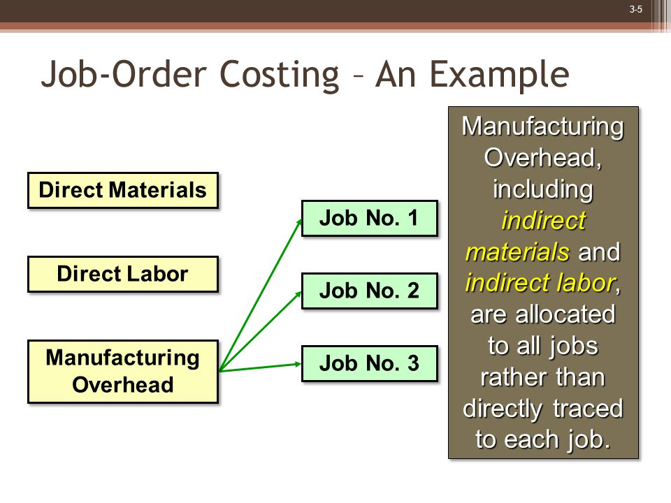 3-5 Manufacturing Overhead, including indirect materials and indirect labor, are allocated to all jobs rather than directly traced to each job.