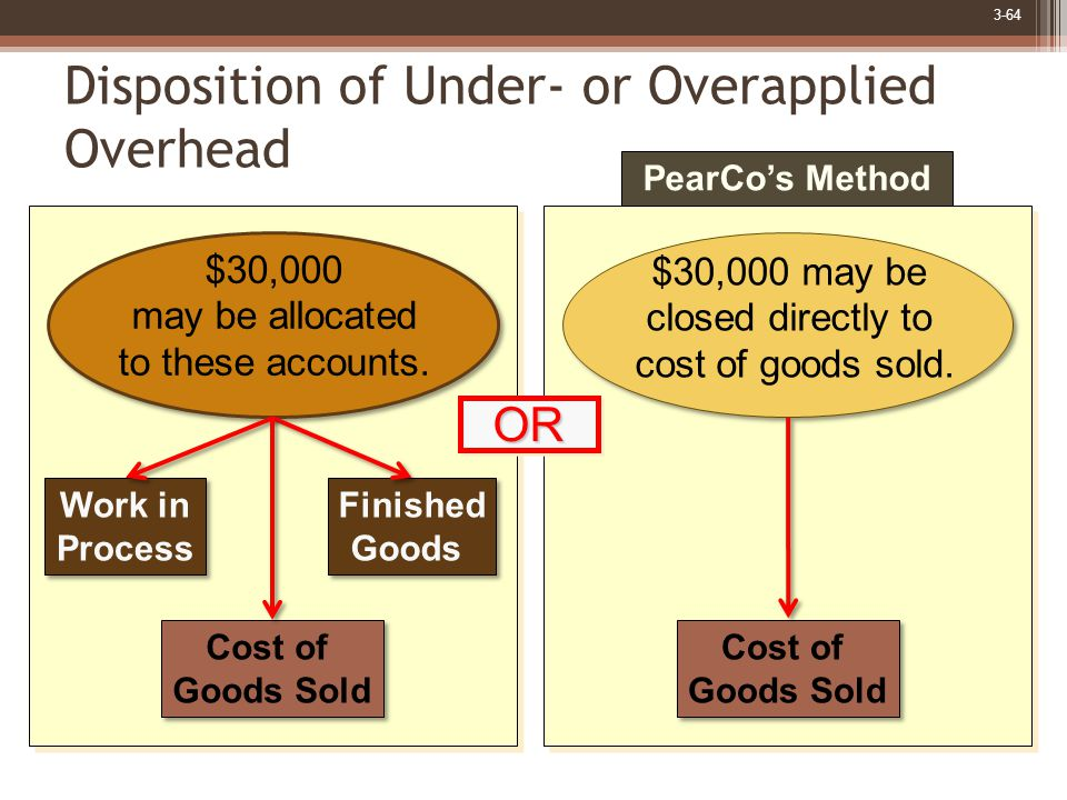 3-64 Disposition of Under- or Overapplied Overhead $30,000 may be closed directly to cost of goods sold.