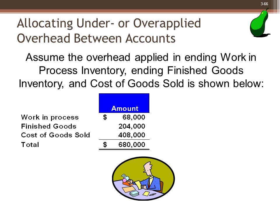 3-66 Allocating Under- or Overapplied Overhead Between Accounts Assume the overhead applied in ending Work in Process Inventory, ending Finished Goods Inventory, and Cost of Goods Sold is shown below: