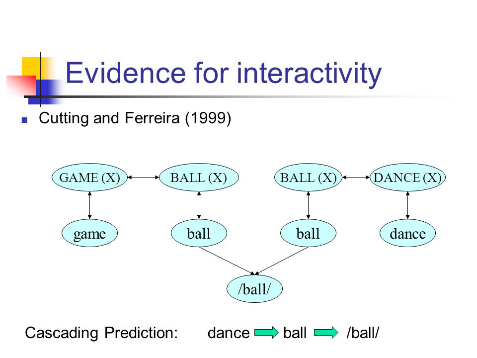 ball BALL (X) ball /ball/ DANCE (X) dance GAME (X) game Cascading Prediction:danceball/ball/ Cutting and Ferreira (1999) Evidence for interactivity